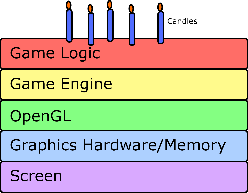 Tasty Graphics Architecture Layer Cake